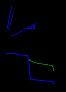 Figura 1.12. Efecto de la tacticidad sobre el comportamiento mecánico