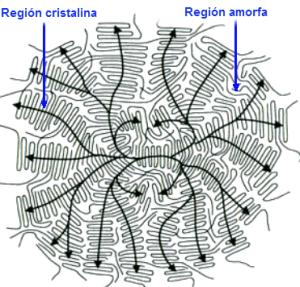 Figura 1.6. Idealización de una esferulita que contiene zonas cristalinas (ordenadas) y desordenadas (amorfas)