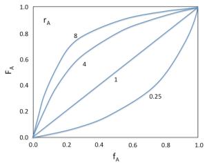 Figura 4.2