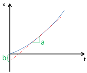 Figura 5.4